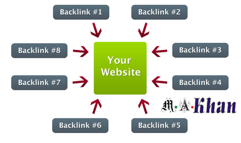 Where Should Your Backlink Appear1