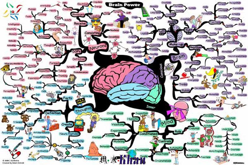 Blogging Tips - Use Mind Map